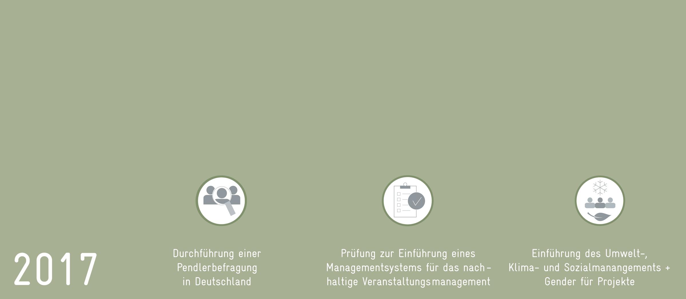 2017: Pendlerbefragung, Managementsystem für Veranstaltungsmanagement, Umwelt-, Klima- und Sozialmanagement für Projekte