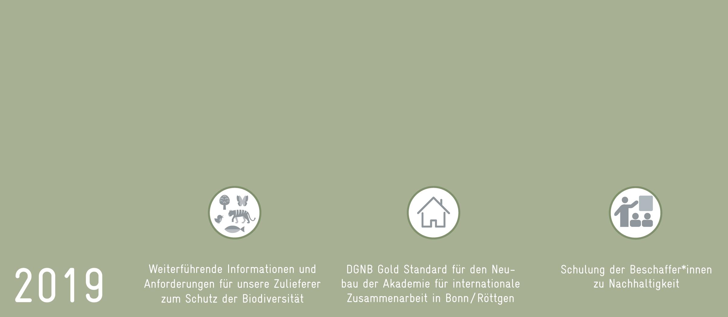 2019: Schutz Biodiversität für Zulieferer, DGNB Gold Standard für Neubau AIZ, Schulung Nachhaltigkeit für Beschaffer*innen