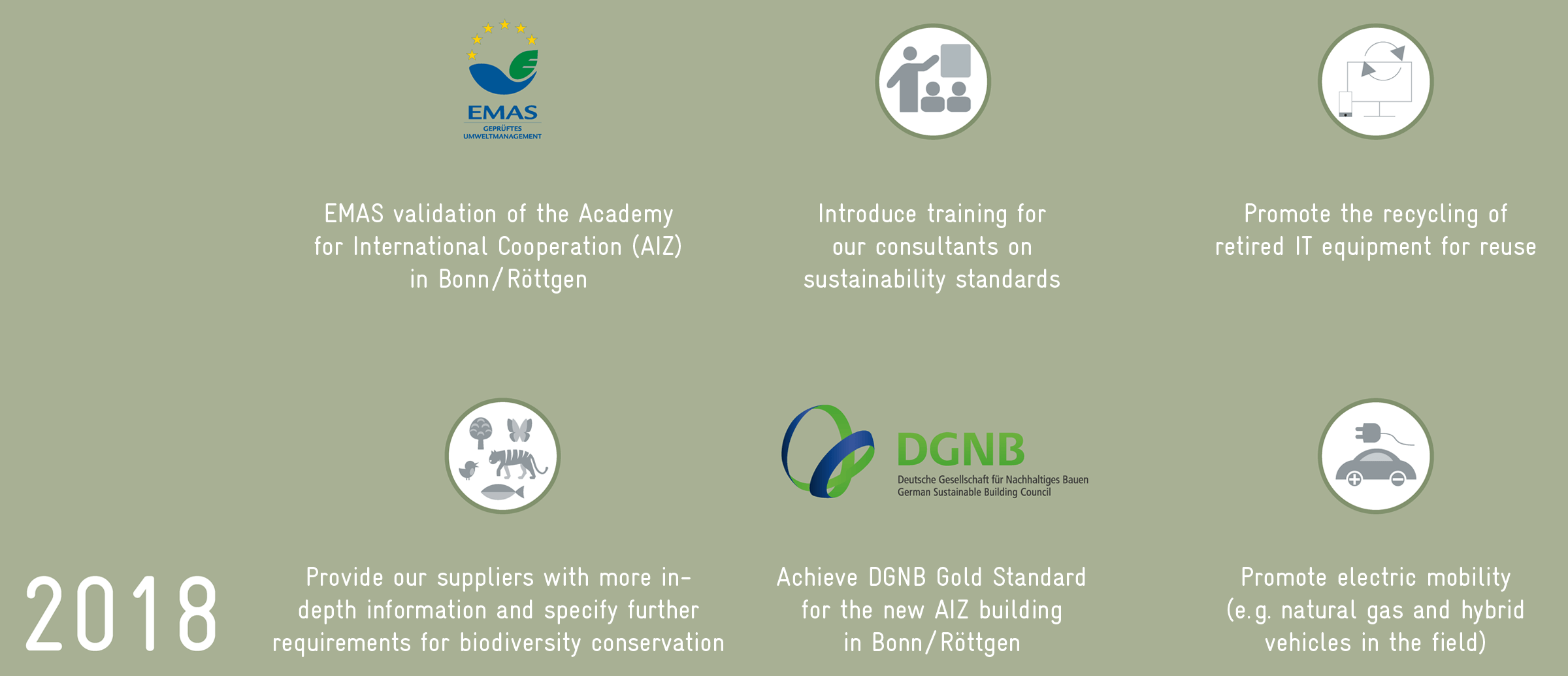 2018: EMAS validation of AIZ, consultant training on sustainability standards, recycling of IT equipment, requirements for biodiversity conservation for suppliers, DGNB Gold Stnadard for AIZ building, promote electric mobility