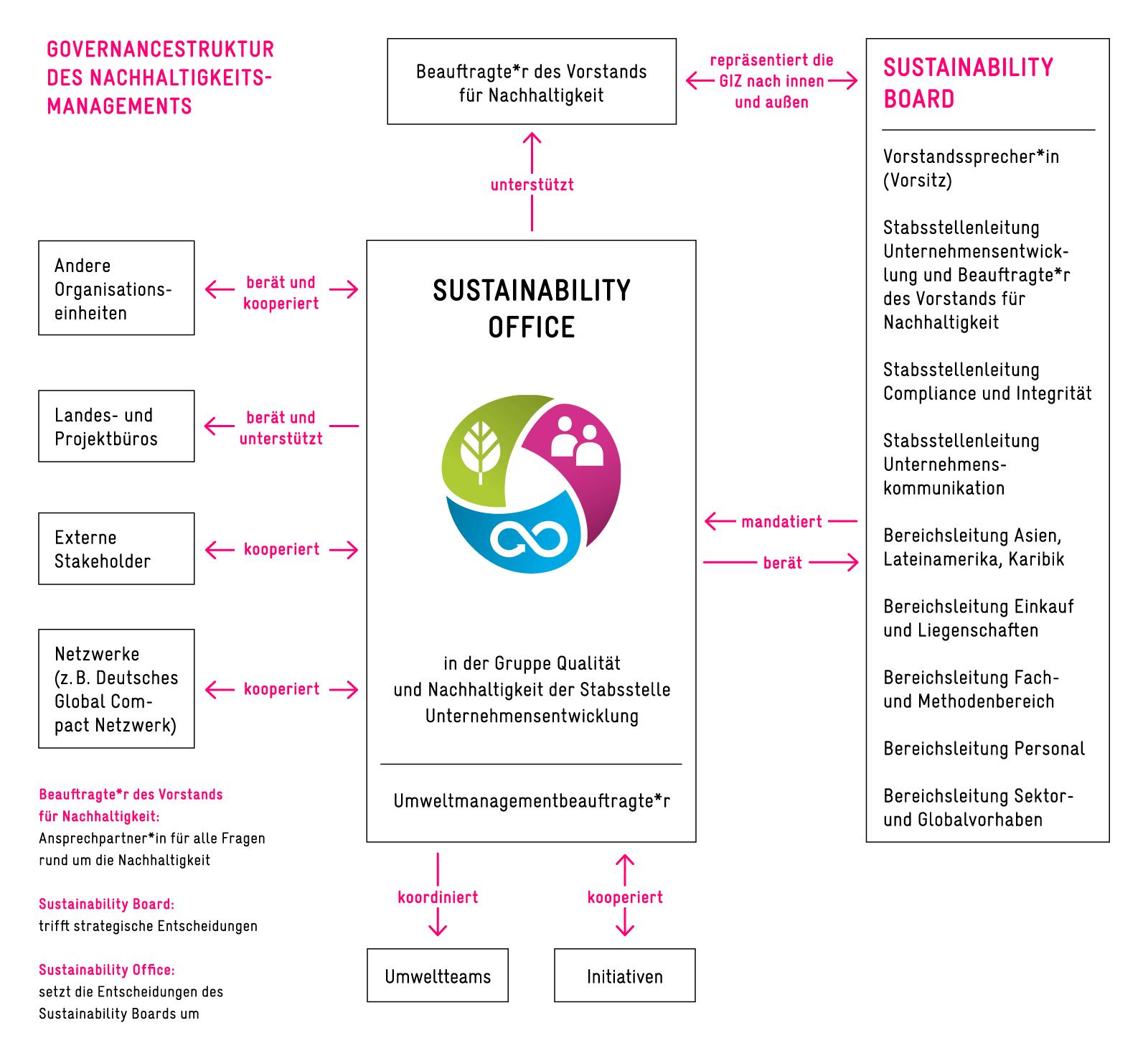 Grafik Einbindung des Sustainability Office ins Unternehmen